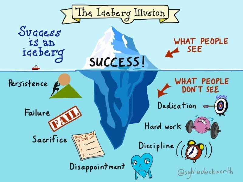 Iceberg Illusion